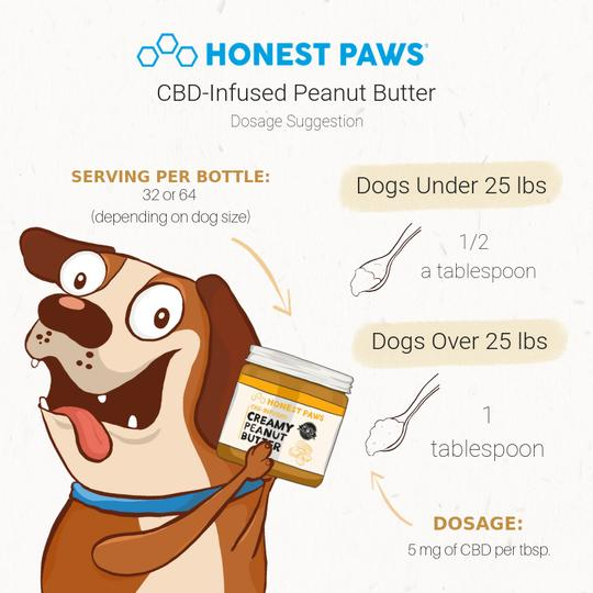 graphic showing the dosage guidelines for cbd infused peanut butter from honest paws